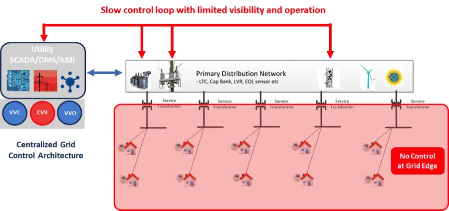 slow-control-loop